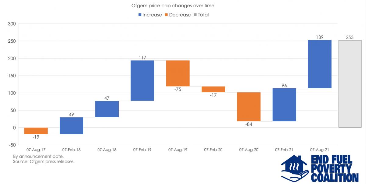 Reactions to devastating Ofgem price cap increase