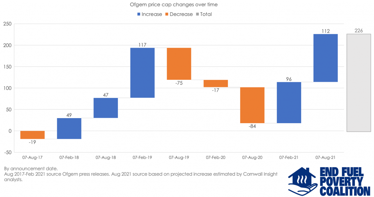 Energy bills set to hit highest peak since price cap introduced